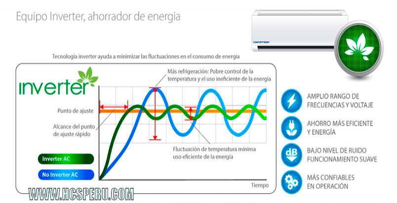Como funciona el aire acondicionado inverter sistema de for Consumo de aire acondicionado